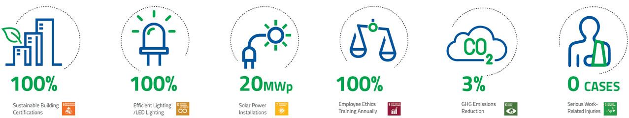 2025 ESG goals desk