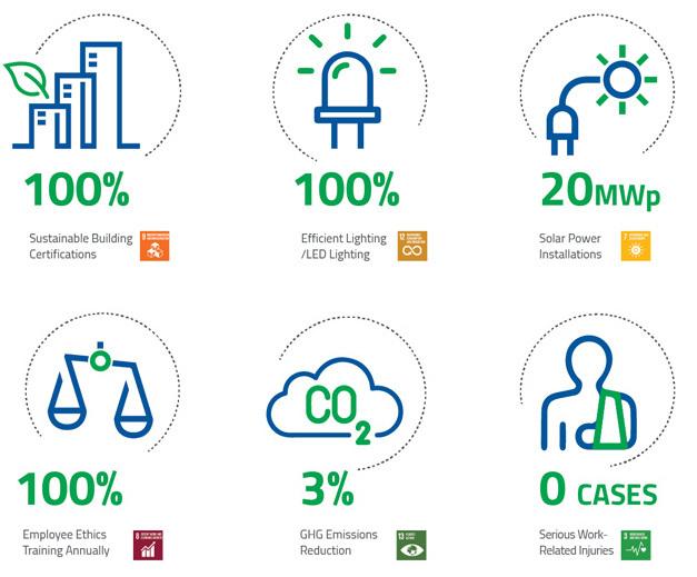 2025 ESG Goals